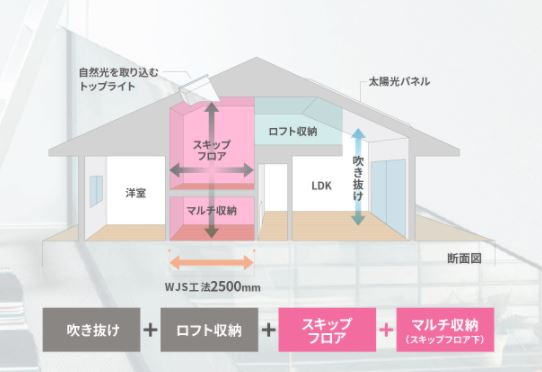 トヨタホームさんの平屋住宅「シンセ・スマートステージプラス(平屋)」の立体図面