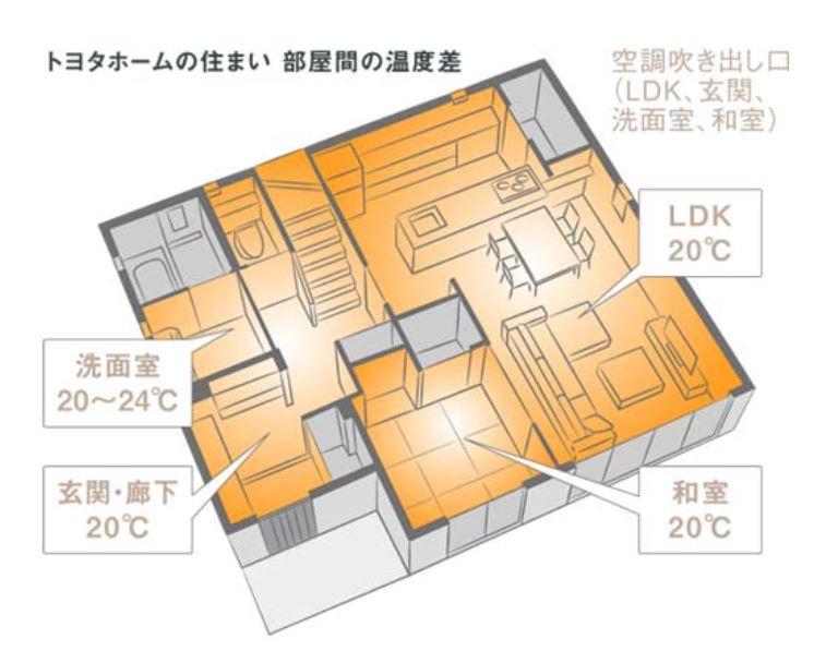 トヨタホームさんの平屋住宅「シンセ・スマートステージプラス(平屋)」のスマート・エアーズ